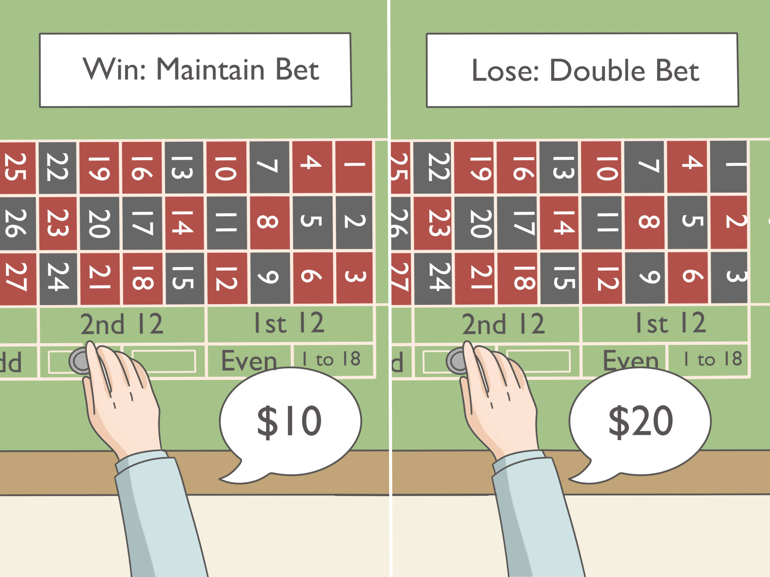 Roulette Betting Strategies and Hints